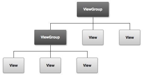 android viewgroup