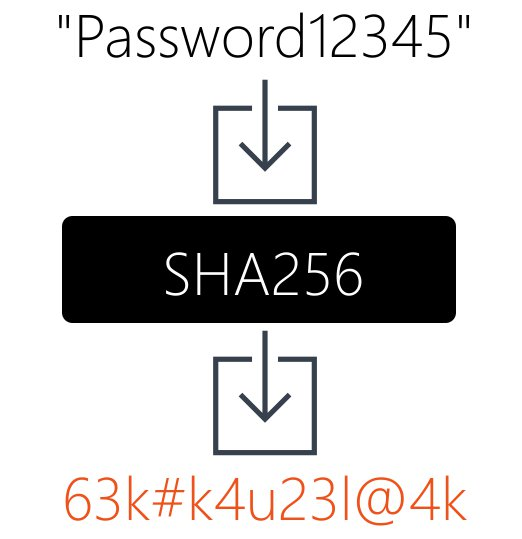 How To Encrypt Passwords Using SHA-256 In  NET